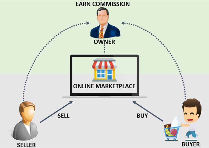 mô hình kinh doanh theo hướng thương mại điện tử