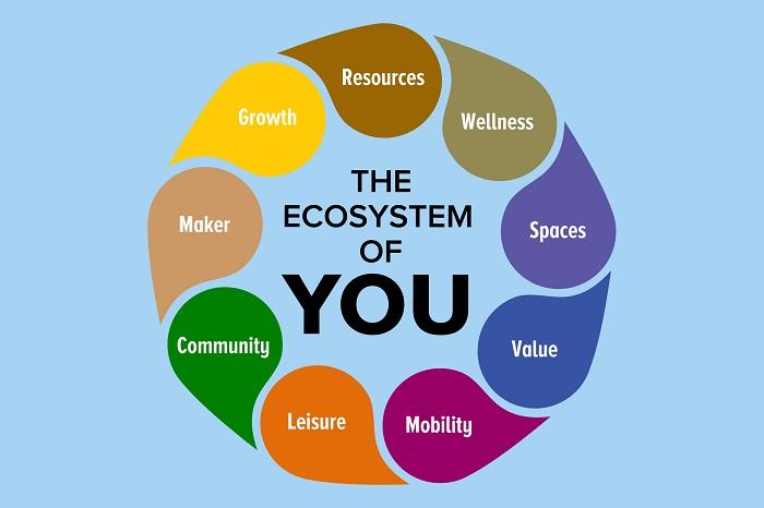 mô hình kinh doanh hệ sinh thái
